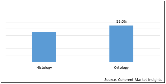 Histology and Cytology  | Coherent Market Insights