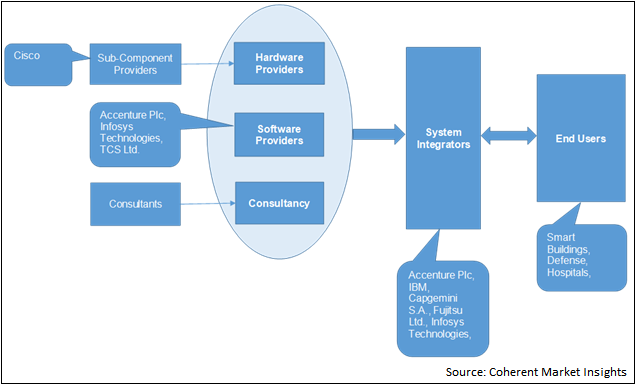 System Integration  | Coherent Market Insights