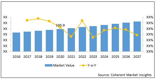 Gelatin Sponge  | Coherent Market Insights