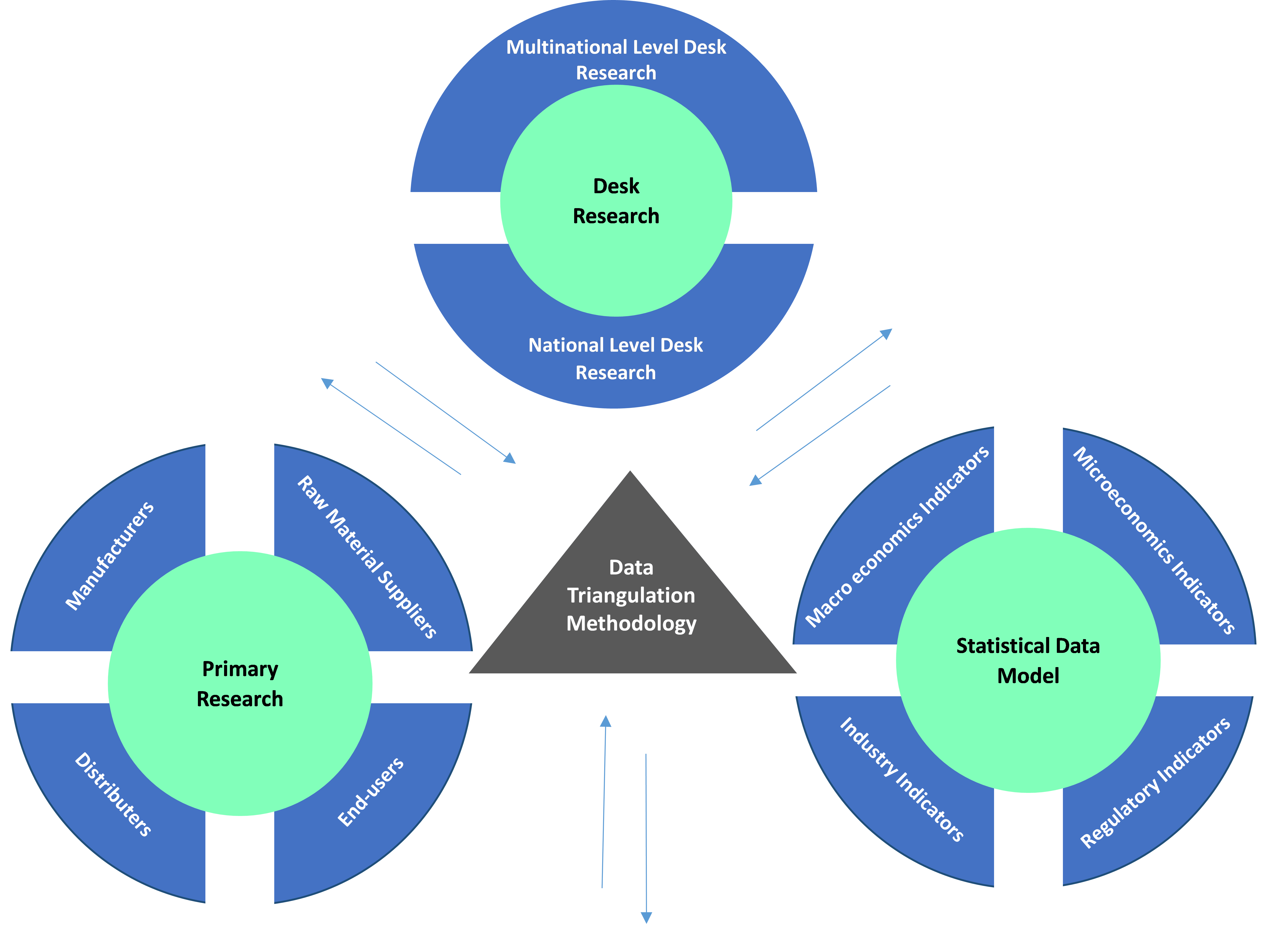 Data Triangulation Methodology | Coherent Market Insights