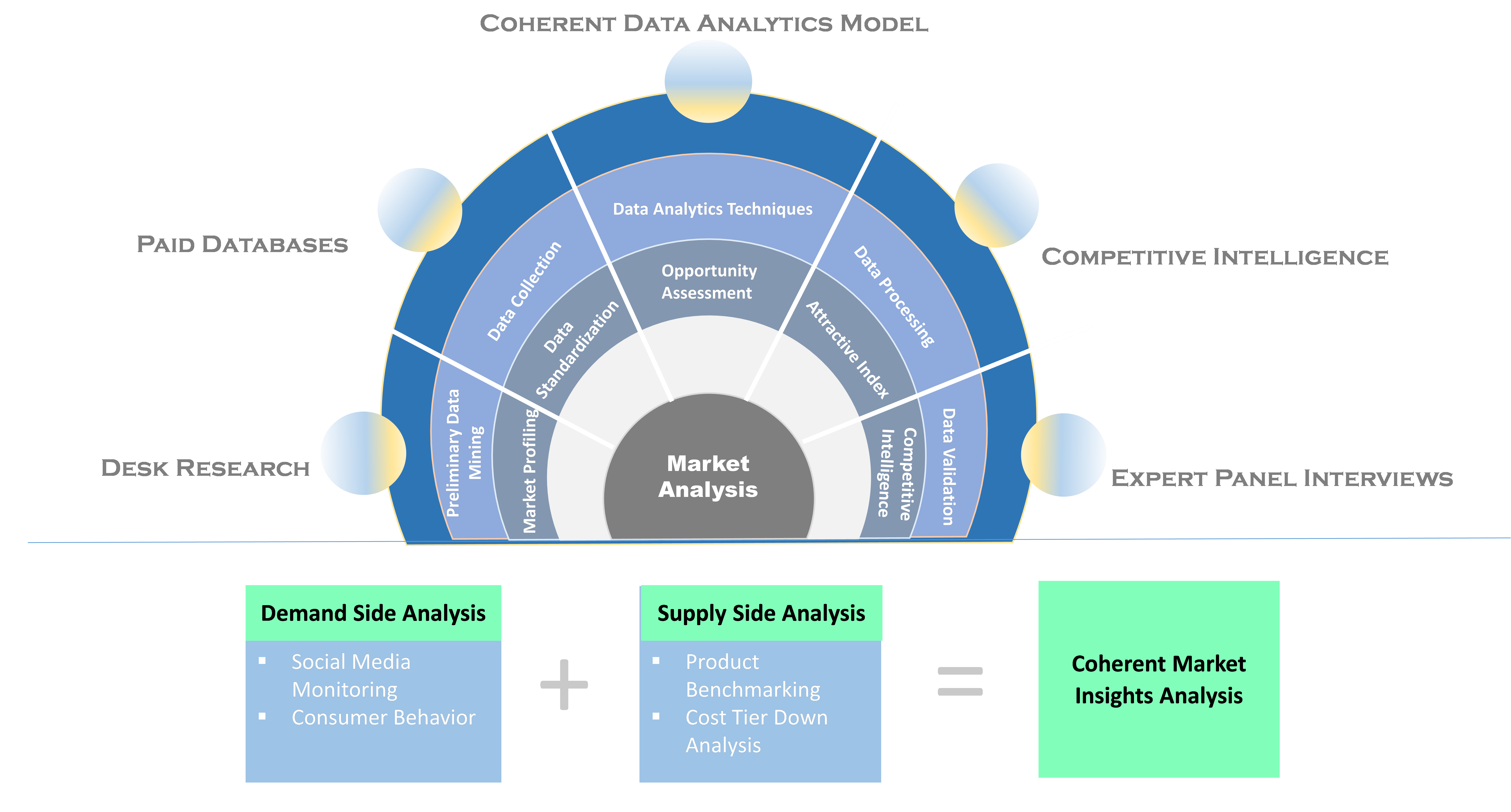 Market Analysis | Coherent Market Insights