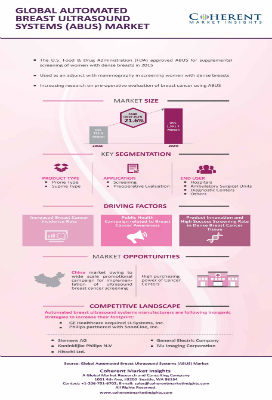 Automated Breast Ultrasound Systems Market | Infographics |  Coherent Market Insights