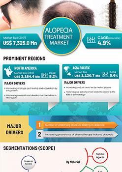Alopecia Treatment Market | Infographics |  Coherent Market Insights