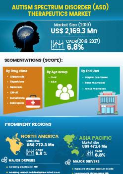 Autism Spectrum Disorder Therapeutics Market | Infographics |  Coherent Market Insights