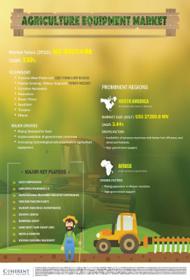 Agriculture Equipment Market | Infographics |  Coherent Market Insights