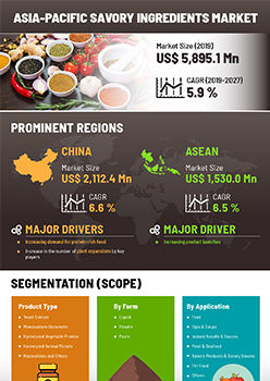 Asia Pacific Savory Ingredients Market | Infographics |  Coherent Market Insights