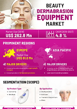 Beauty Dermabrasion Equipment Market | Infographics |  Coherent Market Insights