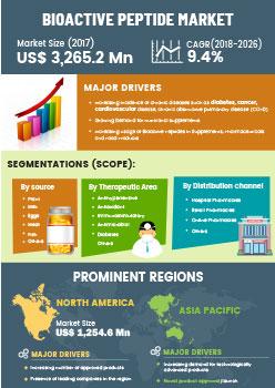 Bioactive Peptide Market | Infographics |  Coherent Market Insights