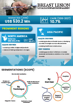 Breast Lesion Localization Methods Market | Infographics |  Coherent Market Insights