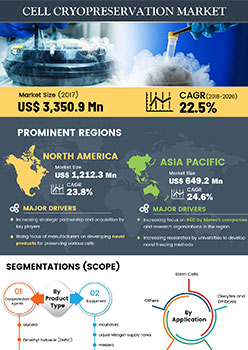 Cell Cryopreservation Market | Infographics |  Coherent Market Insights