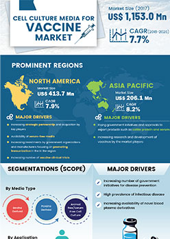 Cell Culture Media For Vaccine Market | Infographics |  Coherent Market Insights
