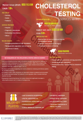 Cholesterol Testing Services Market | Infographics |  Coherent Market Insights