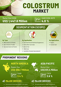 Colostrum Market | Infographics |  Coherent Market Insights