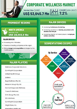 Corporate Wellness Market | Infographics |  Coherent Market Insights