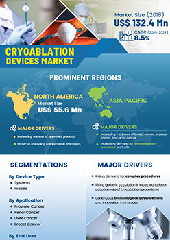 Cryoablation Devices Market | Infographics |  Coherent Market Insights