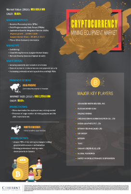 Cryptocurrency Mining Market | Infographics |  Coherent Market Insights