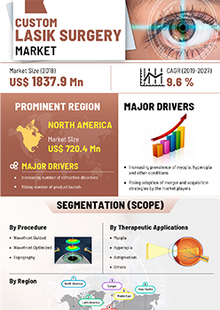 Custom Lasik Surgery Market | Infographics |  Coherent Market Insights