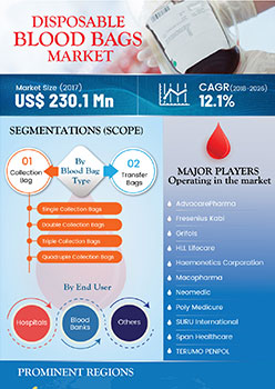 Disposable Blood Bags Market | Infographics |  Coherent Market Insights