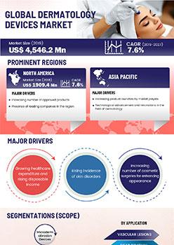Dermatology Devices Market | Infographics |  Coherent Market Insights