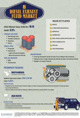 Diesel Exhaust Fluid Market | Infographics |  Coherent Market Insights