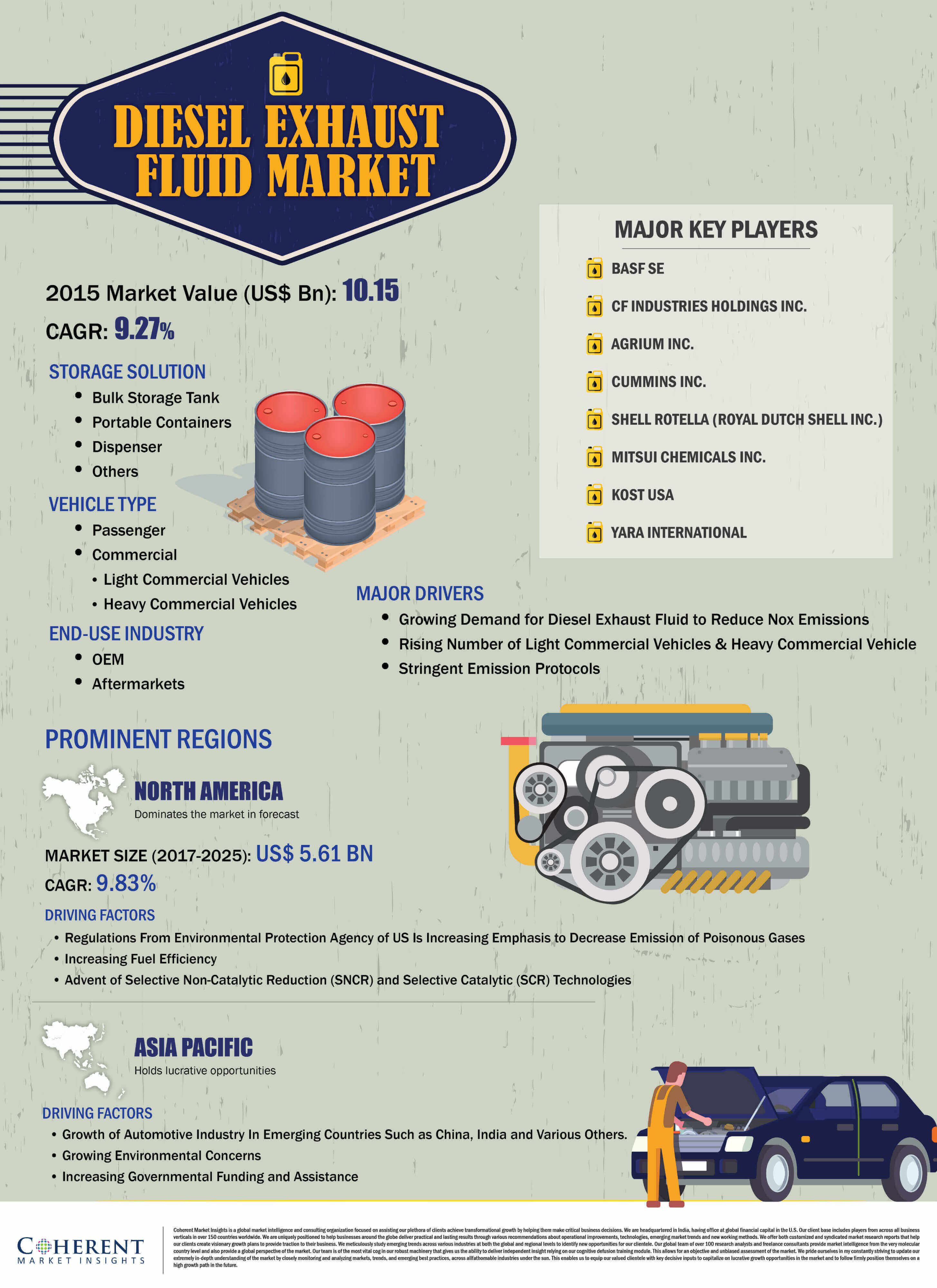 Diesel Exhaust Fluid Market  Coherent Market Insights