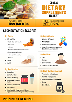 Dietary Supplements Market | Infographics |  Coherent Market Insights