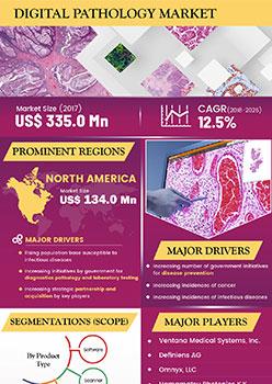 Digital Pathology Market | Infographics |  Coherent Market Insights