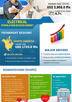 Electrical Stimulation Devices Market | Infographics |  Coherent Market Insights