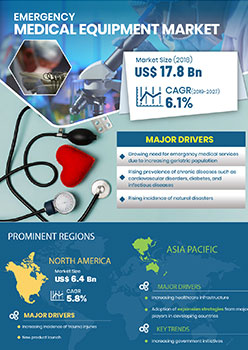 Emergency Medical Equipment Market | Infographics |  Coherent Market Insights