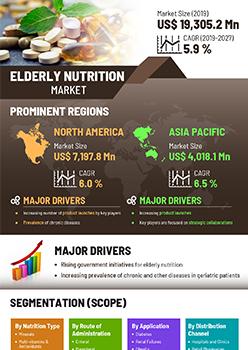 Elderly Nutrition Market | Infographics |  Coherent Market Insights