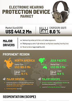 Electronic Hearing Protection Device Market | Infographics |  Coherent Market Insights