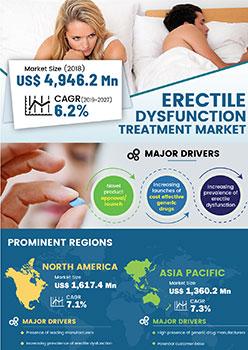 Erectile Dysfunction Market | Infographics |  Coherent Market Insights