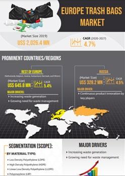 Europe Trash Bags Market   Infographics    Coherent Market Insights