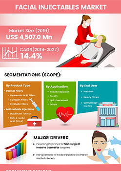 Facial Injectables Market | Infographics |  Coherent Market Insights