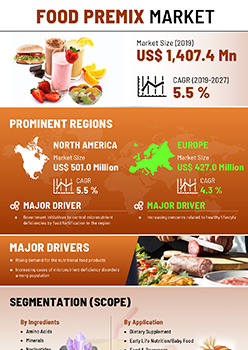 Food Premix Market | Infographics |  Coherent Market Insights