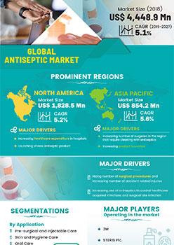 Antiseptic Market | Infographics |  Coherent Market Insights