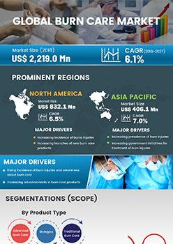 Burn Care Market | Infographics |  Coherent Market Insights