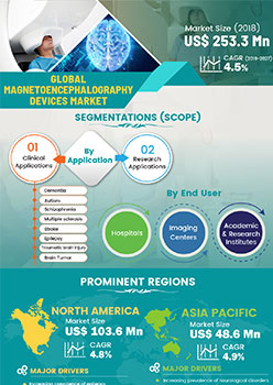 Magnetoencephalography Market | Infographics |  Coherent Market Insights