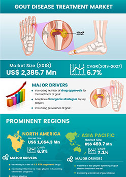Gout Disease Treatment Market | Infographics |  Coherent Market Insights