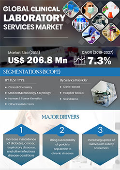 Clinical Laboratory Services Market | Infographics |  Coherent Market Insights