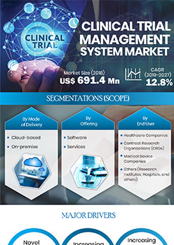 Clinical Trial Management System Market | Infographics |  Coherent Market Insights