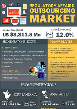 Regulatory Affairs Outsourcing Market | Infographics |  Coherent Market Insights
