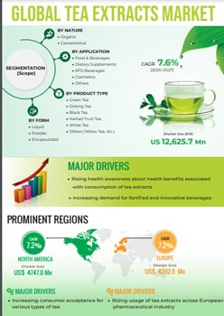 Tea Extracts Market   Infographics    Coherent Market Insights
