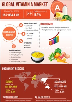 Vitamin A Market   Infographics    Coherent Market Insights