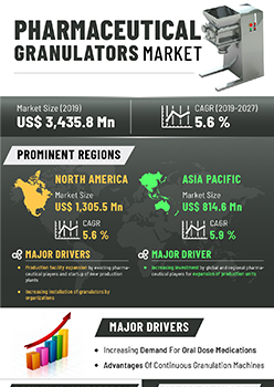 Granulators For Pharmaceutical Market | Infographics |  Coherent Market Insights