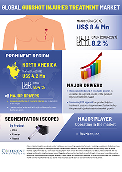 Gunshot Injuries Treatment Market | Infographics |  Coherent Market Insights