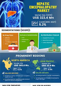 Hepatic Encephalopathy Market | Infographics |  Coherent Market Insights