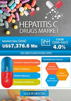 Hepatitis C Drugs Market | Infographics |  Coherent Market Insights