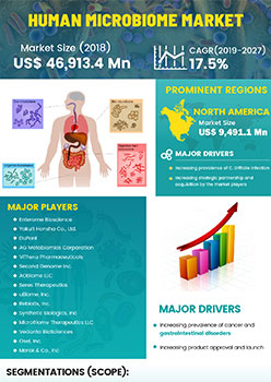 Human Microbiome Market | Infographics |  Coherent Market Insights