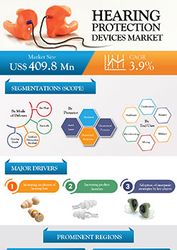 Hearing Protection Devices Market | Infographics |  Coherent Market Insights